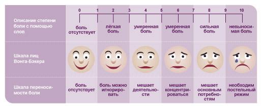 visual shkala boli Classification of pain